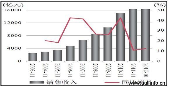 2013年中国汽车在黎巴嫩销量增长63.3%