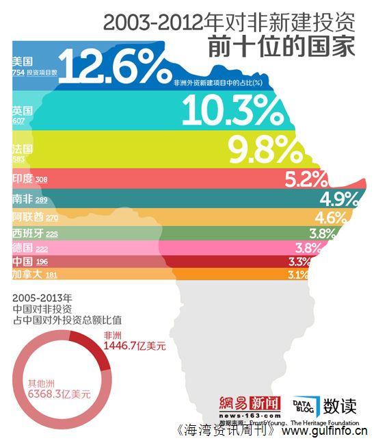 中国对非洲直接投资新项目数列全球第9位