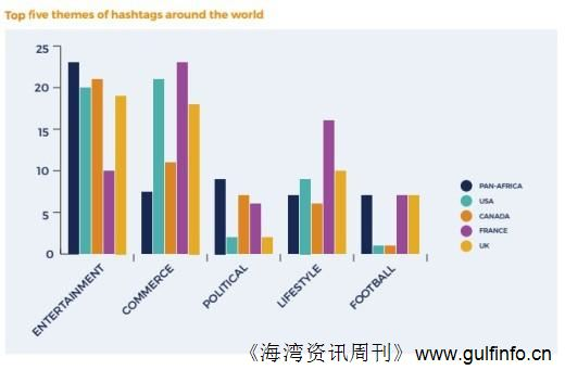<font color=#ff0000>T</font>witter应给予非洲更多关注 用户增长惊人