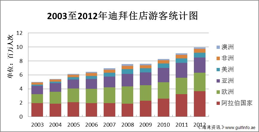 阿联酋财政部发布第7版海湾共同市场年度统计报告