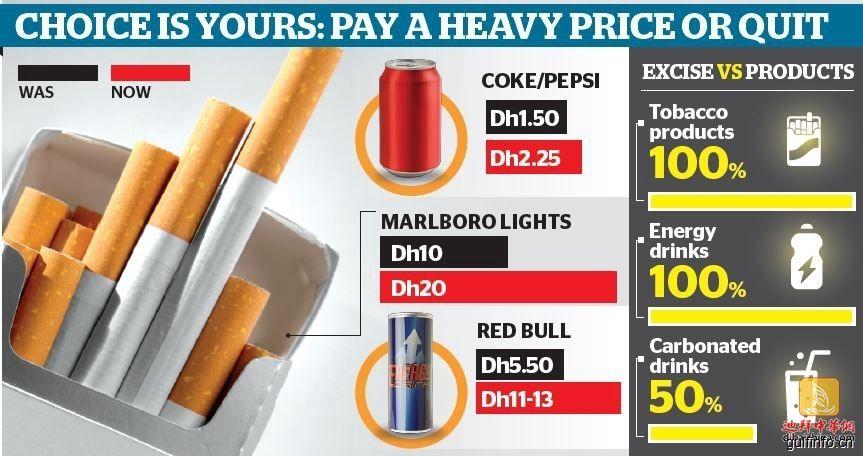 消费税开征,迪拜还有哪些税?