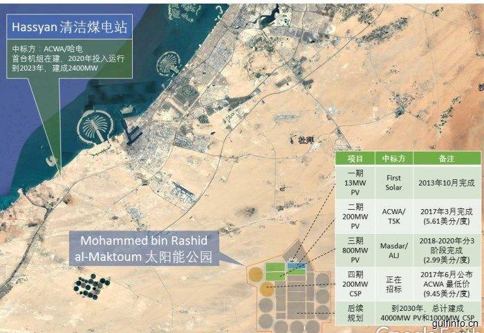 中东非地区电力产业大转型,可再生能源是核心