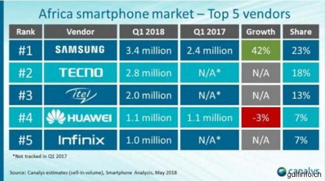 中国智能手机品牌在非洲对三星发起强有力挑战